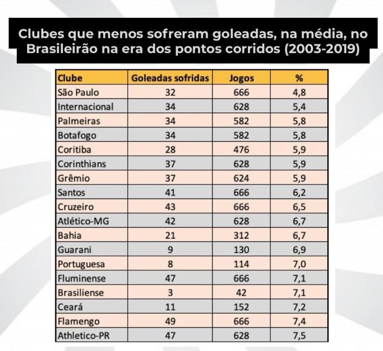 Clubes que menos sofreram goleadas no Brasileirão 2003-2019