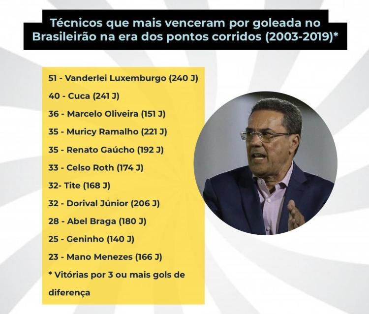 Técnicos com mais goleadas no Brasileirão 2003-2019