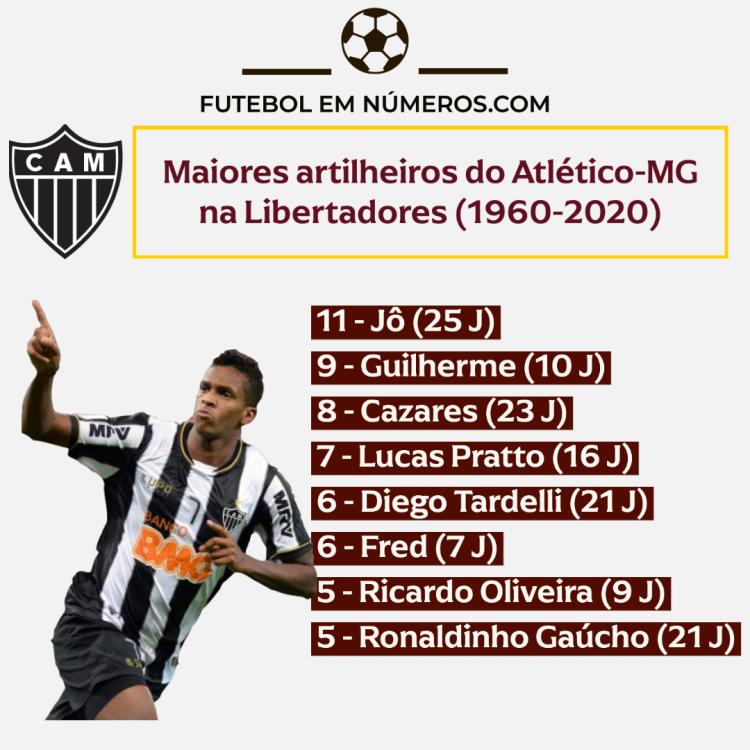 Artilheiros do Atlético-MG na Libertadores (1960-2020)