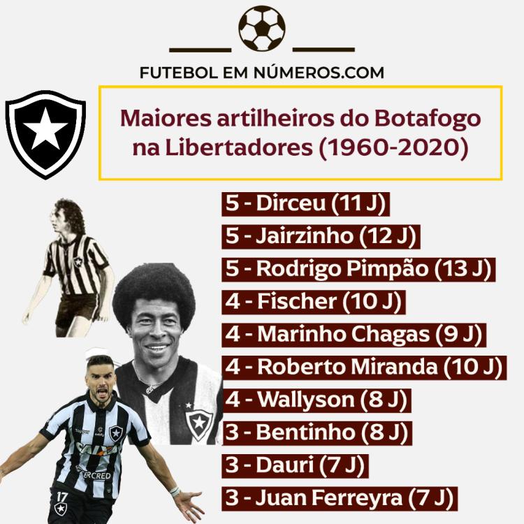 Artilheiros do Botafogo na Libertadores (1960-2020)
