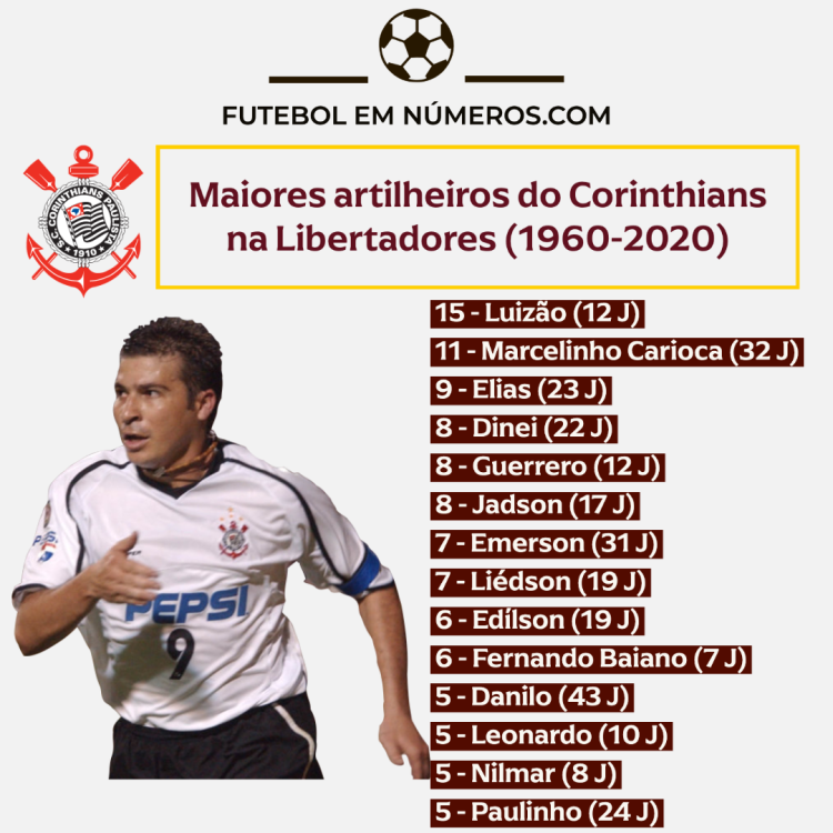 Artilheiros do Corinthians na Libertadores (1960-2020)