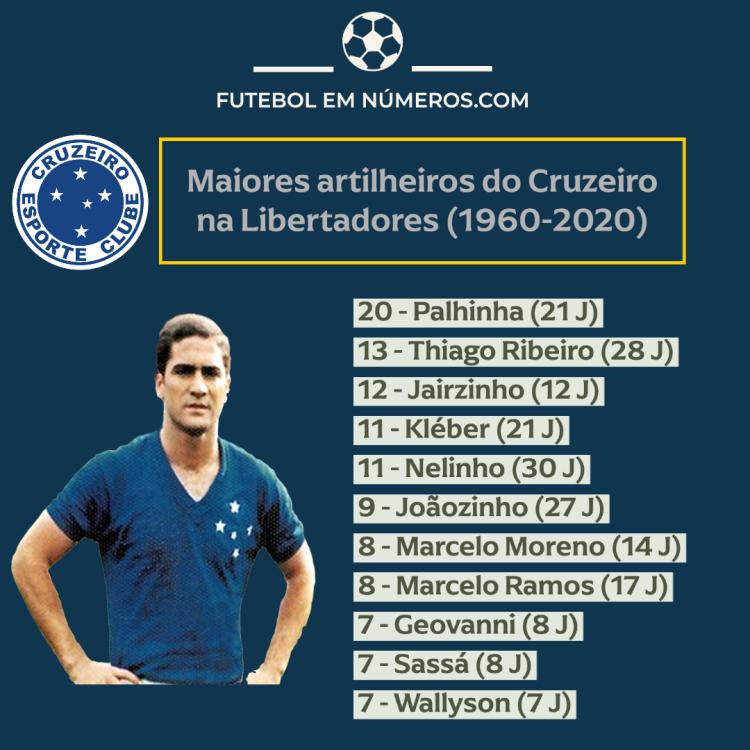 Artilheiros do Cruzeiro na Libertadores (1960-2020)