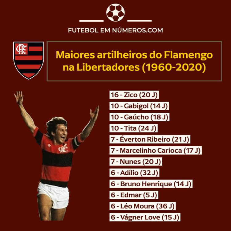 Artilheiros do Flamengo na Libertadores (1960-2020)