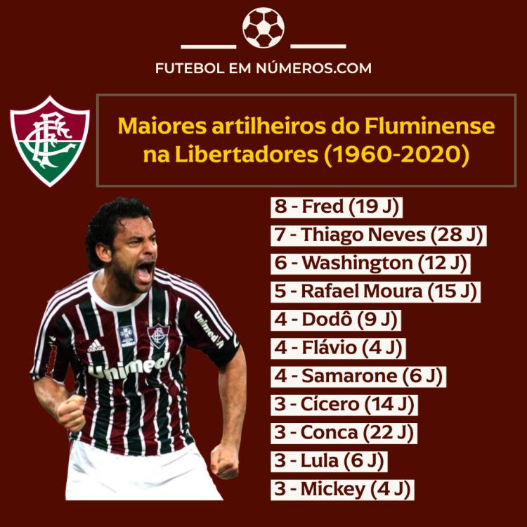 Artilheiros do Fluminense na Libertadores (1960-2020)