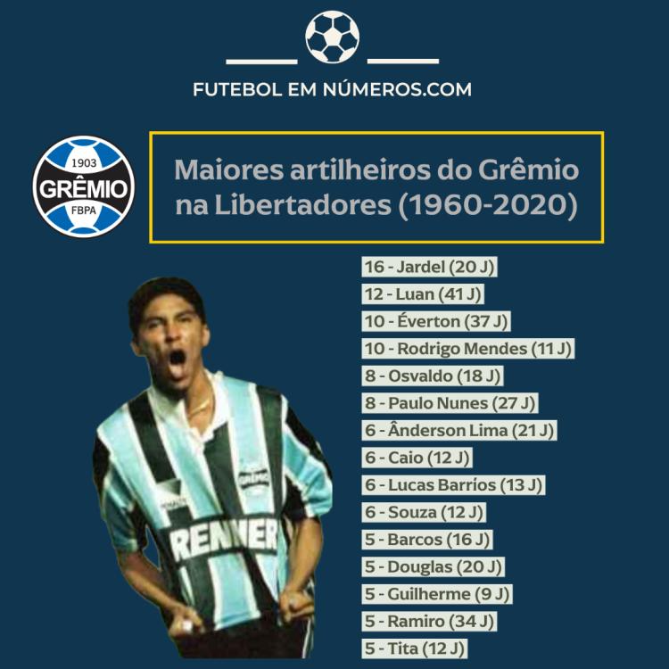Artilheiros do Grêmio na Libertadores (1960-2020)