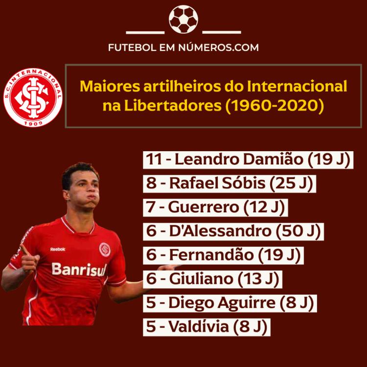Artilheiros do Internacional na Libertadores (1960-2020)