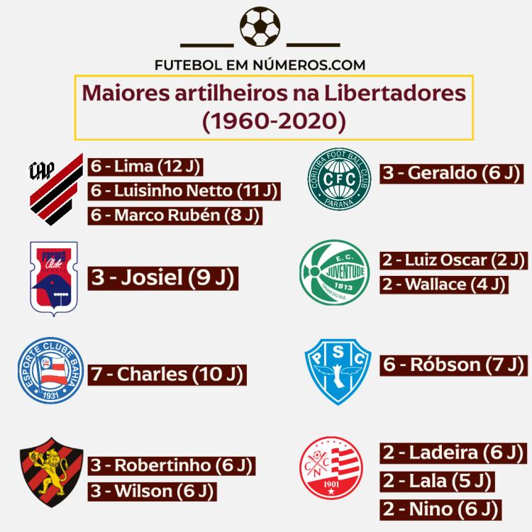 Artilheiros de Athletico-PR, Coritiba, Paraná, Juventude, Bahia, Paysandu, Sport e Náutico na Libertadores (1960-2020)