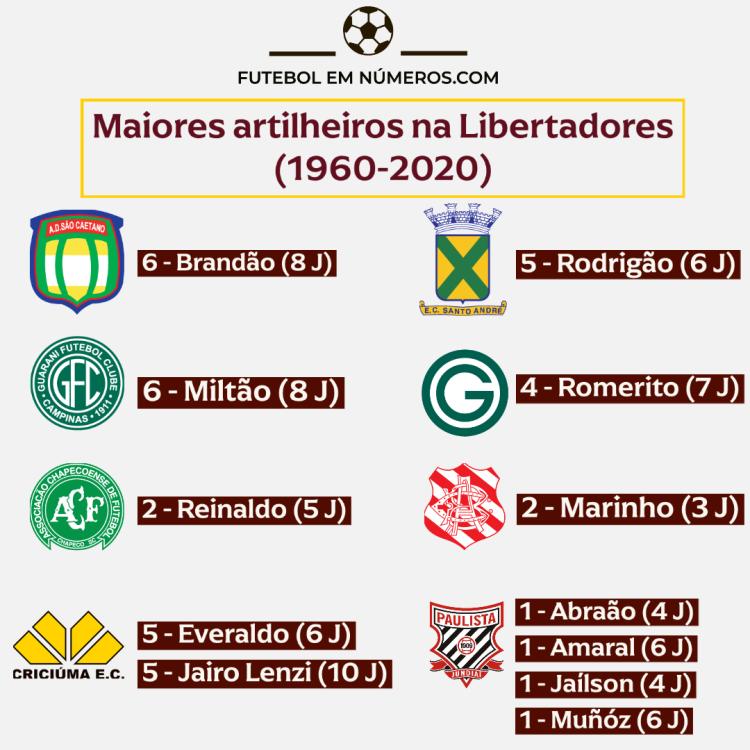 Artilheiros de São Caetano, Santo André, Guarani, Goiás, Chapecoense, Bangu, Criciúma e Paulista na Libertadores (1960-2020)