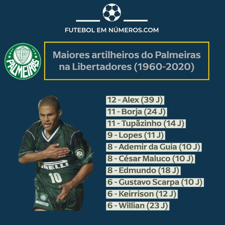 Artilheiros do Palmeiras na Libertadores (1960-2020)