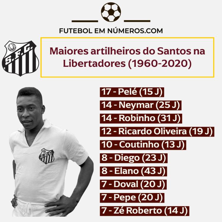 Artilheiros do Santos na Libertadores (1960-2020)