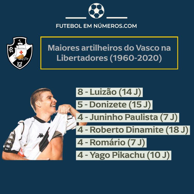 Artilheiros do Vasco na Libertadores (1960-2020)